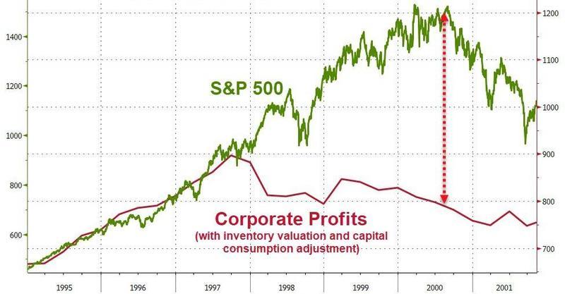 https://yosh.ke.mu/g/trading/2000_spx_corporate_profits_vs_price.jpg