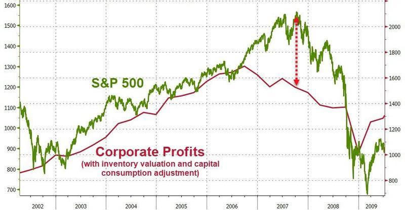 https://yosh.ke.mu/g/trading/2007_spx_corporate_profits_vs_price.jpg